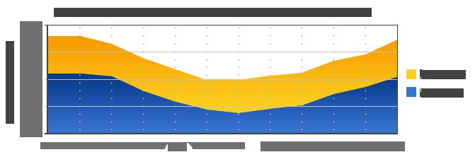 Temp-Chart-spanish