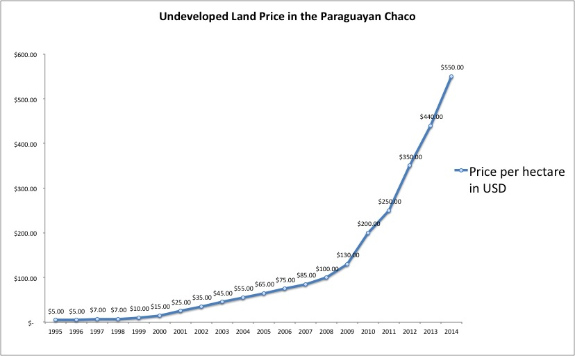 Land Value Chaco